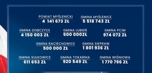 Fundusz Inicjatyw Samorządowych: ponad 5,5 miliona dla Gminy Myślenice