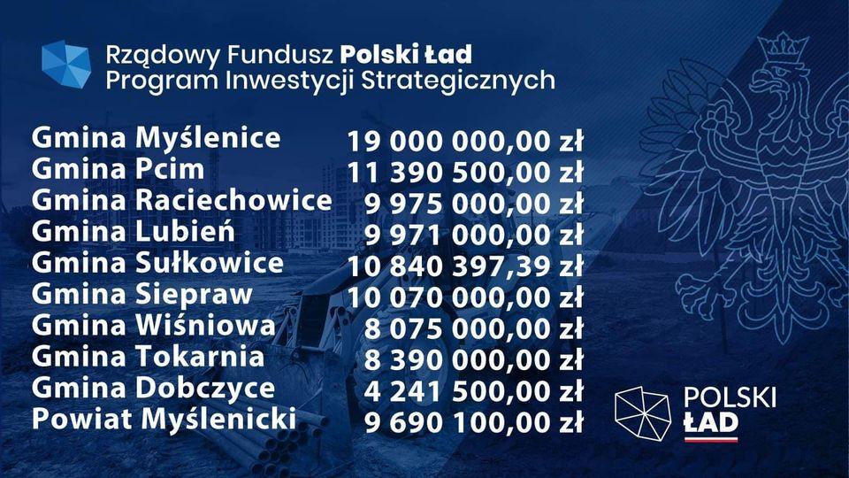 Miliony dla gmin i powiatu